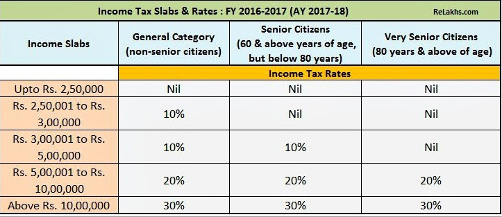 Section wise Income Tax Deductions for A.Y. / FY