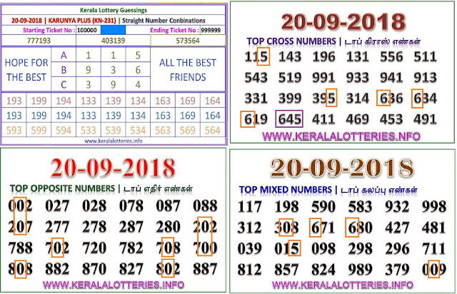 Kerala lottery abc guessing KARUNYA PLUS KN-231  on20.09.2018 by keralalotteries.info
