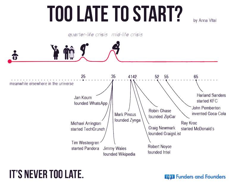 tidak ada kata terlambat untuk menjadi pengusaha
