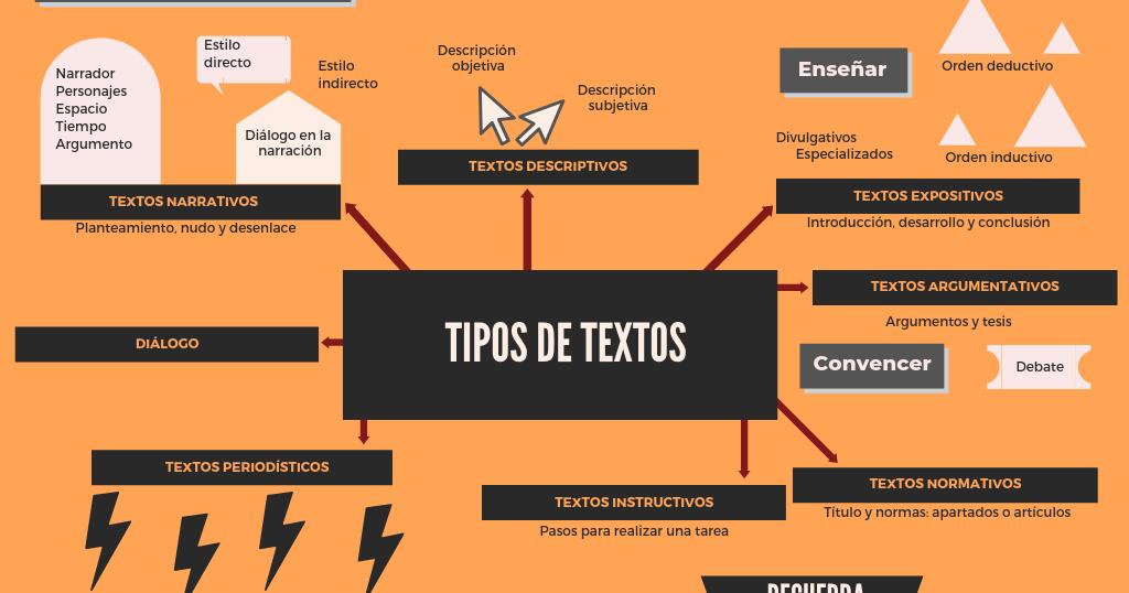 Tipos De Textos Narración Exposición Argumentación Mapa Conceptual