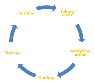 Cycle of production planning