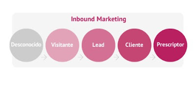 Inbound Marketing: el futuro de la comunicación digital (III)