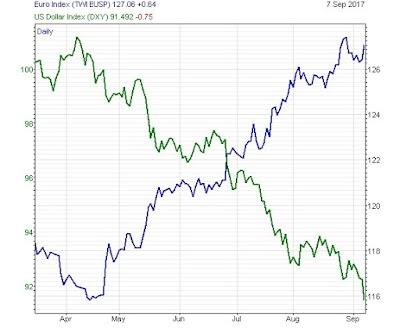 ¿Que podemos esperar de los bancos centrales?