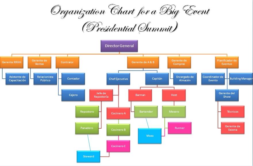 Portafolio de Planificacin y Organizacin de Banquetes