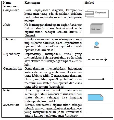 Rekayasa Perangkat Lunak: DEPLOYMENT DIAGRAM Dwi Nurani ...