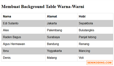 Membuat Background Tabel Warna Warni (Belang) dengan CSS