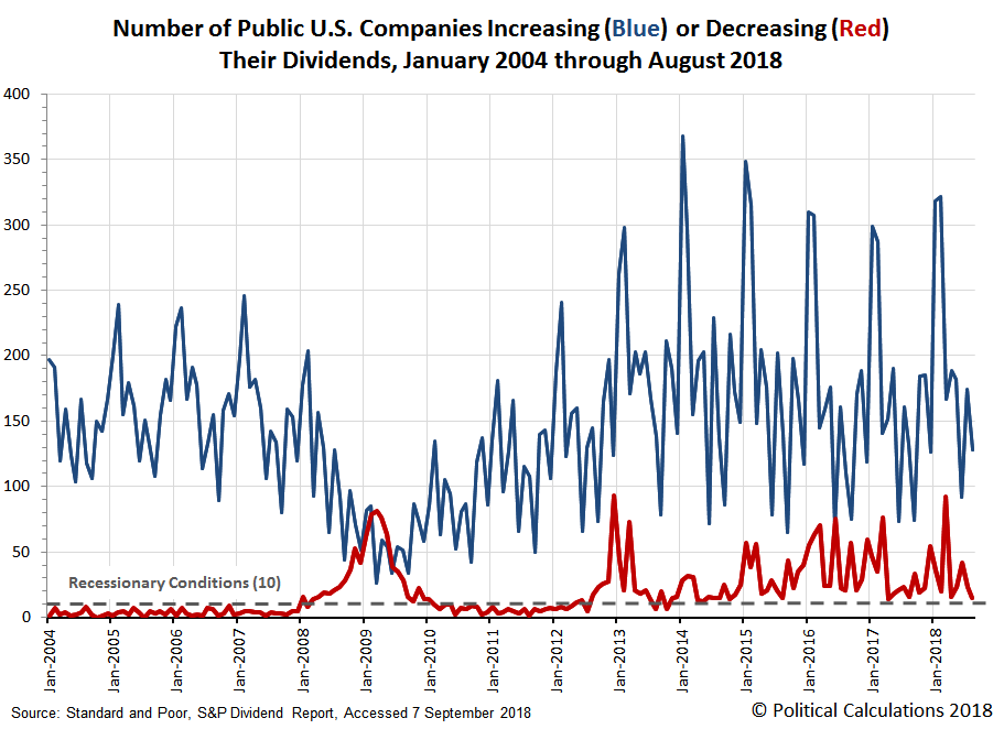 Number of Public U.S. Companies Increasing (Blue) or Decreasing (Red) Their Dividends, January 2004 through August 2018