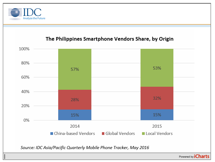 The Philippines Smartphone Vendor Share