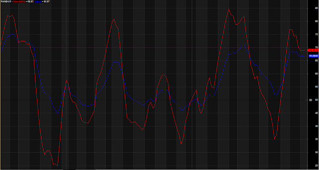 Smooth RSI Overbought Oversold Indicator