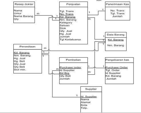 Entity Relationship Diagram Erd Dunia Akuntansi