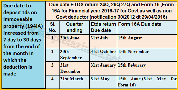 Due Date To File Tds Returns Form 16a Tds Deposit Amended For Fy