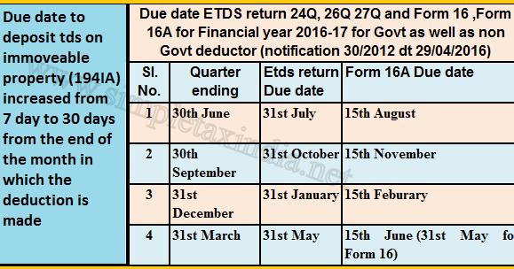 Service Tax Return Service Tax Return Due Date 2016 17