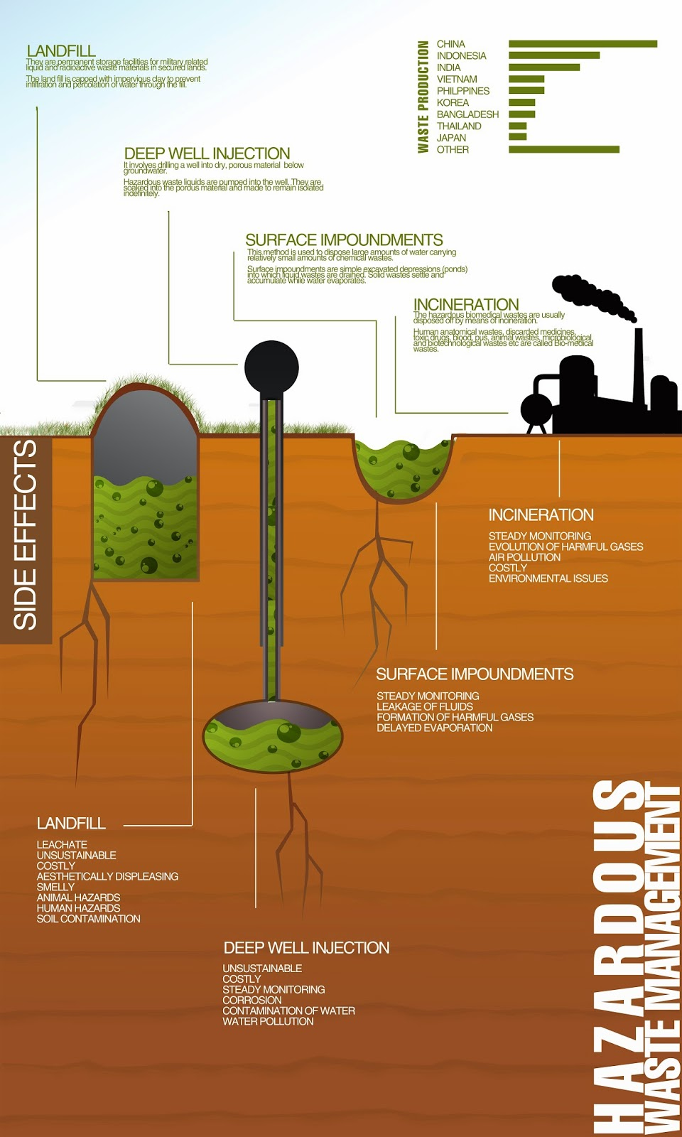 CHRISDEZINE, The Blog: INFO GRAPHIC - Hazardous Waste Management