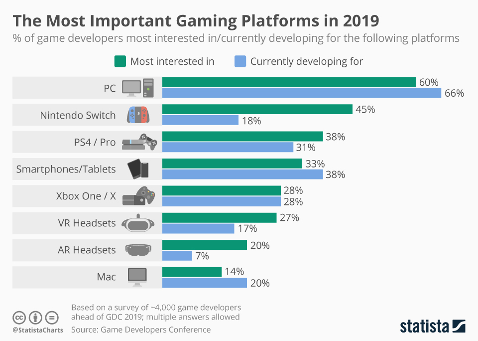 The Most Important Gaming Platforms in 2019 - infographic