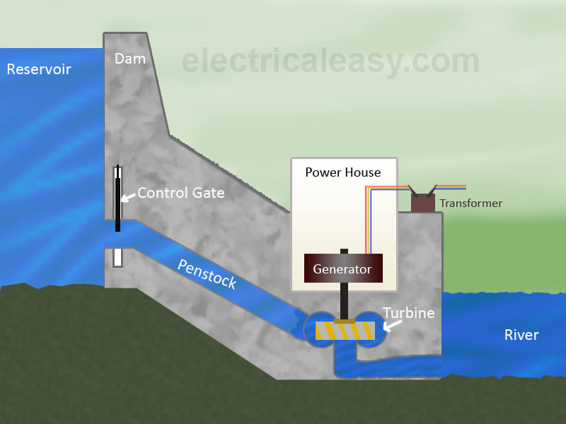 Hydroelectric Power Plant : Layout, Working and Types | electricaleasy.com | Hydel Power Plant Diagram |  | electricaleasy.com