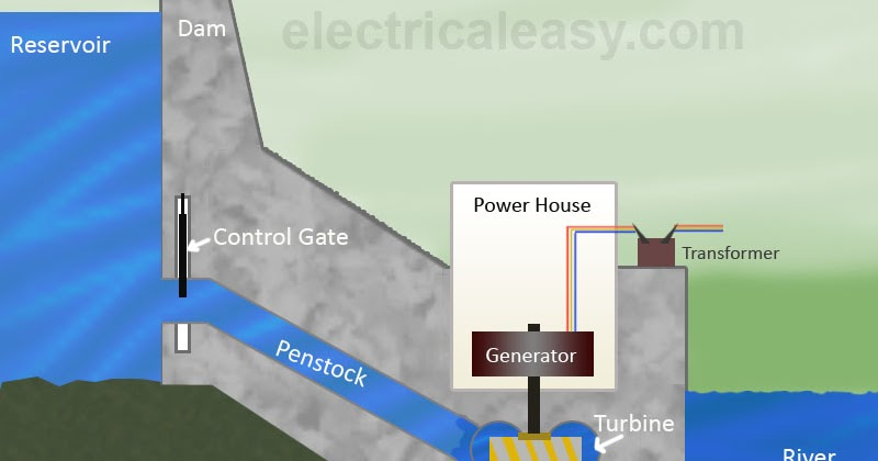 hydroelectric power plant layout, working and typeshydroelectric power plant layout, working and types electricaleasy com