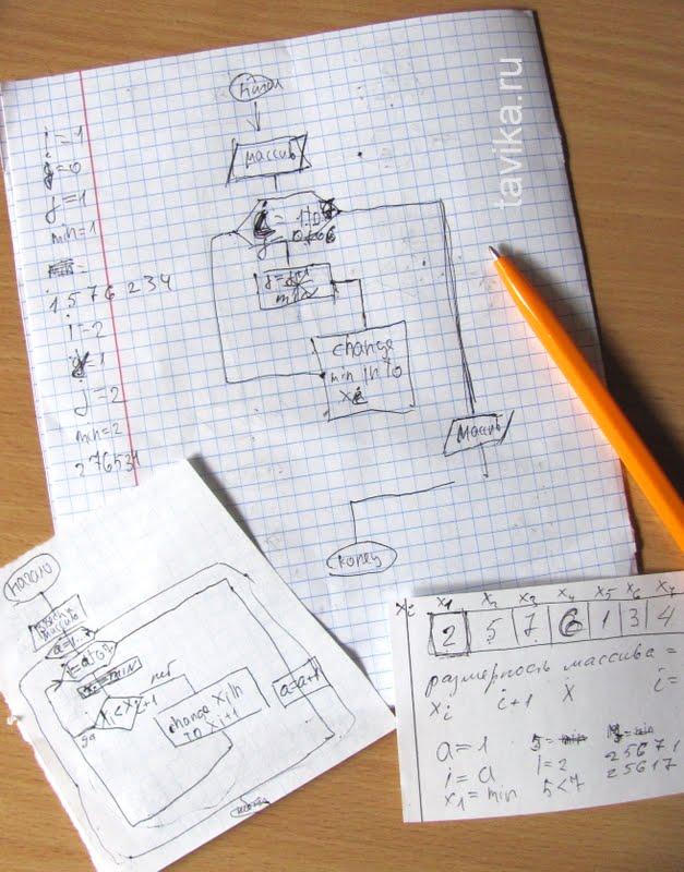 информатика для детей - блок-схема сортировки