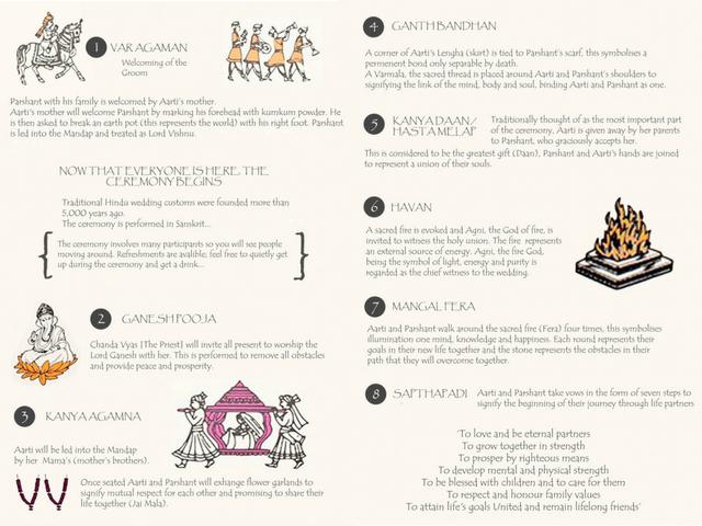 Hindu Wedding Ceremony Explanation