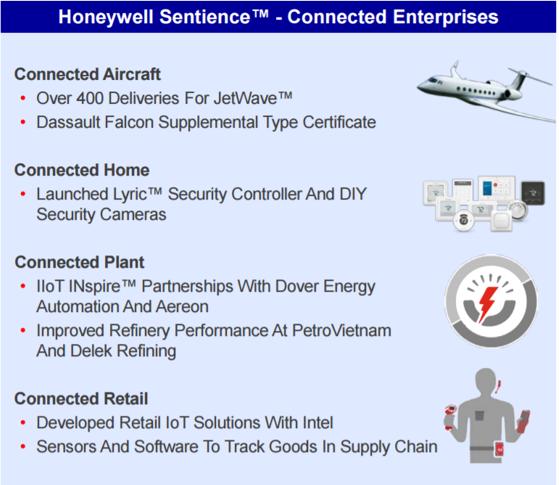 Honeywell International SuccessStory