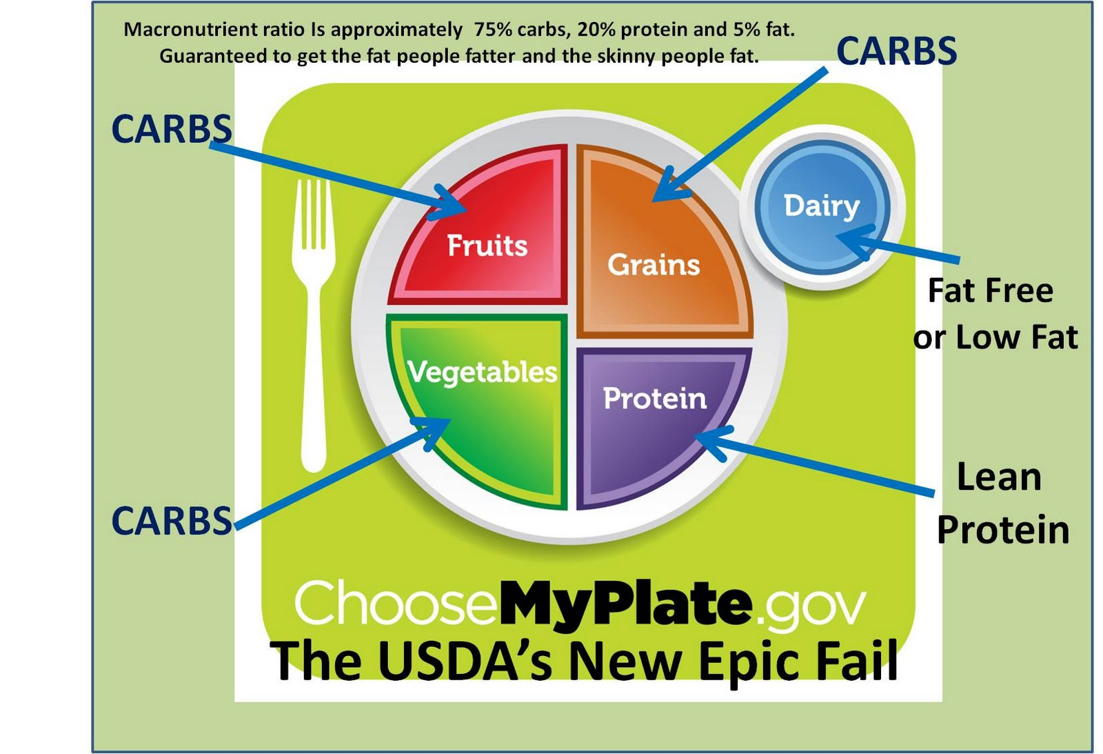 Dempsey S Resolution Fitness The Usda S New Epic Fail