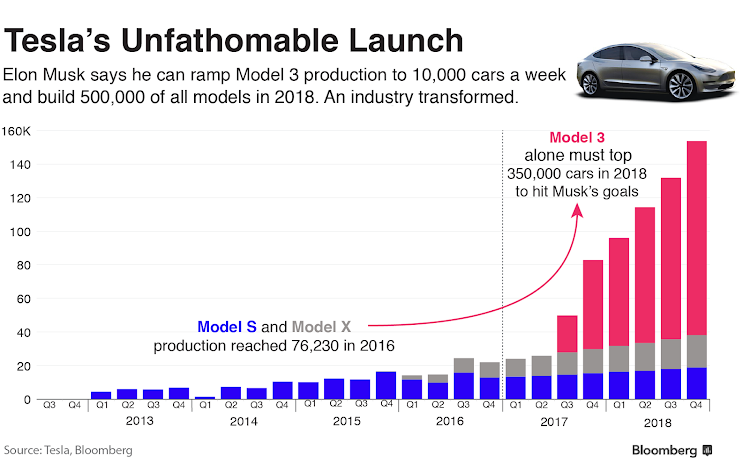 Tesla Model 3 projected production