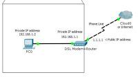 Trovare IP pubblico e IP privato e differenza