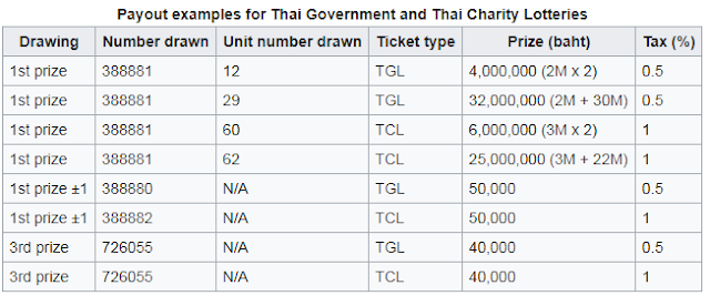 Thailand Lottery Consequence On the present time For 01-01-2019