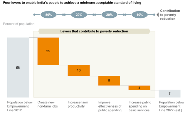 Four levers to enable India's People to achieve a minimum acceptable standard of living