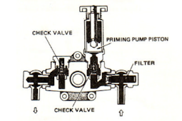 Fungsi, Komponen dan Cara Kerja Feed Pump Dalam Fuel System Mesin Diesel