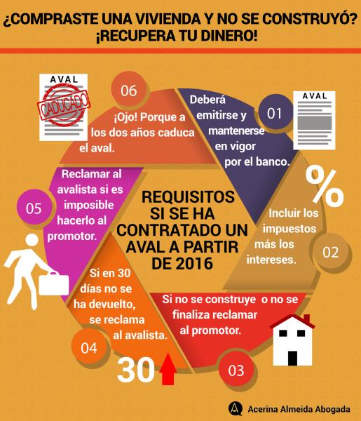 Infografía si se ha contratado un aval para comprar la vivienda, cantidades aportadas a partir de 2016