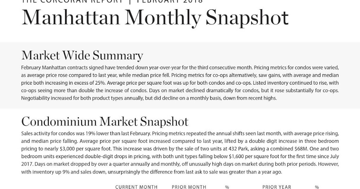 Manhattan Monthly Market Report February 2018 Nyc Blog Estate