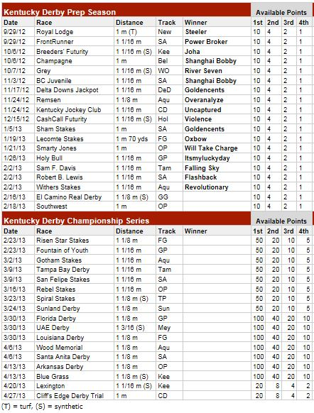 2 Minutes 2 Post Kentucky Derby 2013 Prep Race Schedule