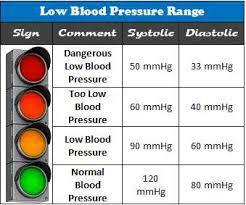Low Blood Pressure Ranges