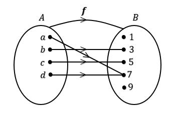 Diagram Cartesius Di Samping Adalah Sebuah Fungsi Tentukan ...