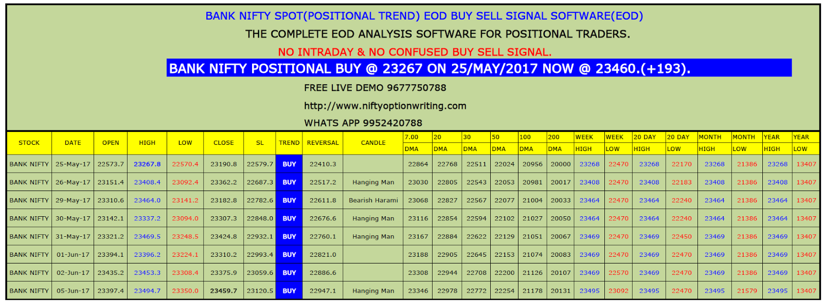 best nifty positional trading system