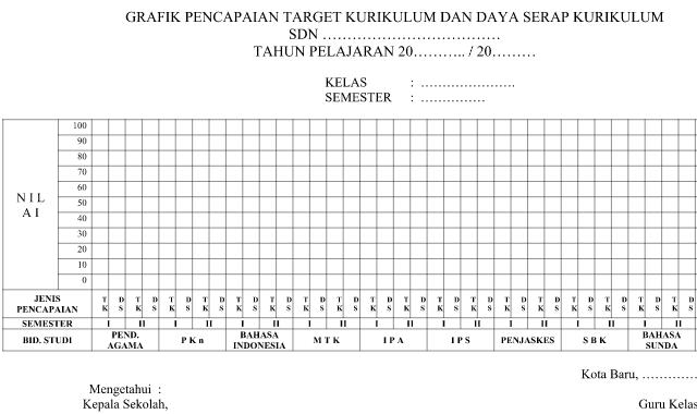 Download Contoh Grafik Pencapaian dan Daya Serap Kurikulum KTSP dan K13