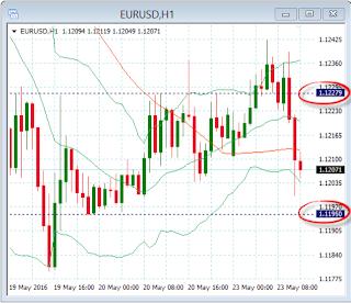 Gráfico H1 del par de divisas EUR/USD