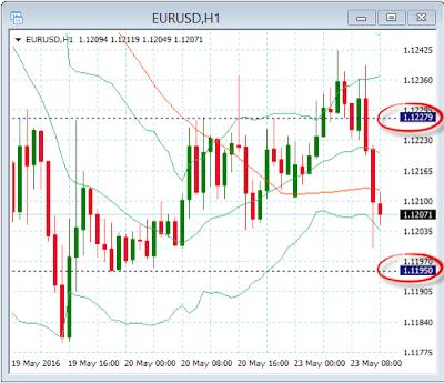 Datos económicos mixtos socavan el Euro