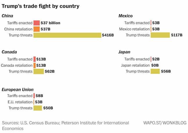 Image result for trade war market highs