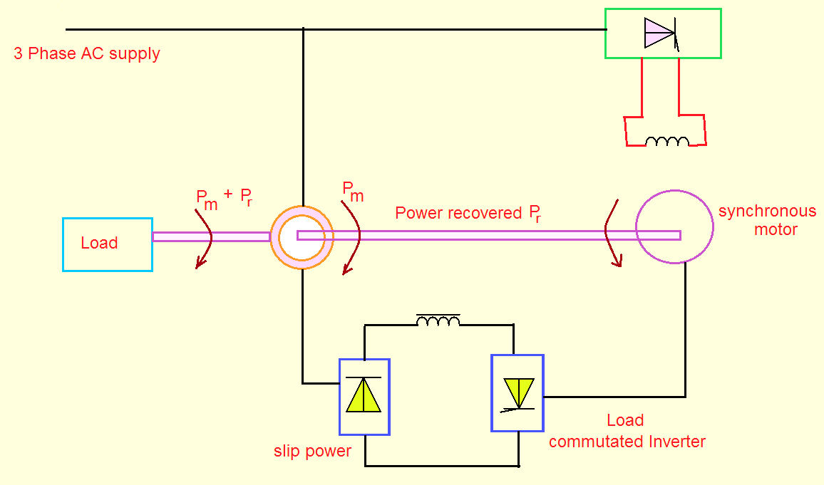 Slip power recovery schemes | Electric easy