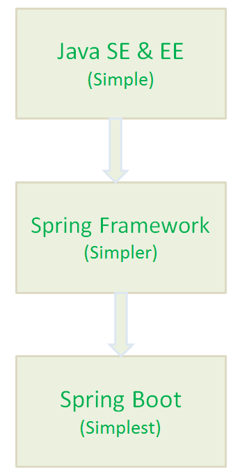 Spring Boot Interview Questions and Answers PDF