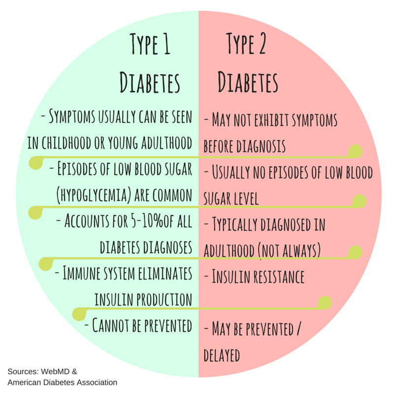 Type 1 diabetes online dating