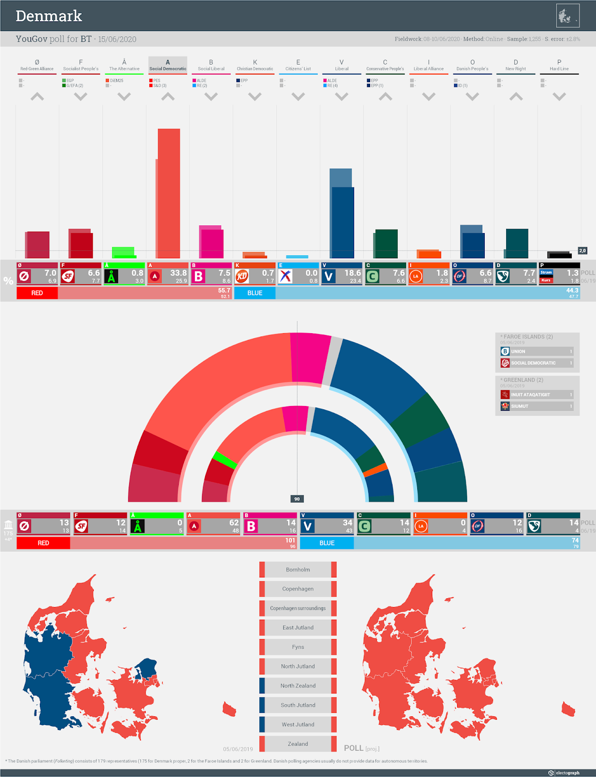 DENMARK: YouGov poll chart for BT, 15 June 2020