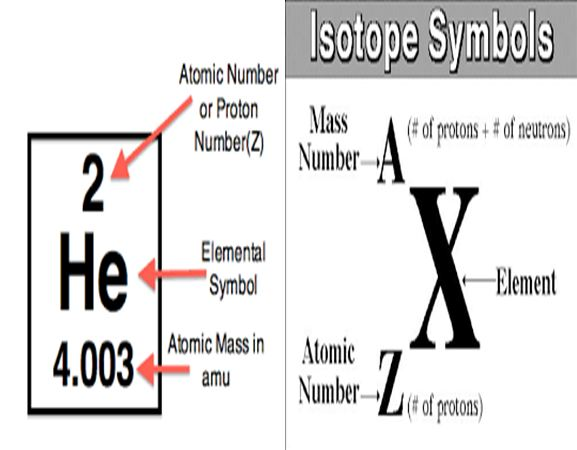 Waec Tutorialatomic Number Atomic Mass And Isotopes Inside