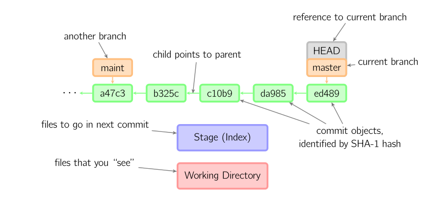 Internal structure of git records PARAM Blog
