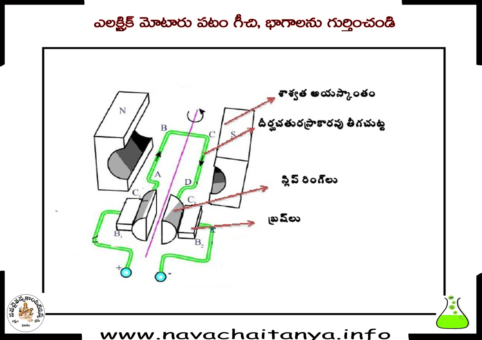 science diagrams of class 10 honda xrm rs 125 electrical wiring diagram 10th physical ఎలకటరక మటర