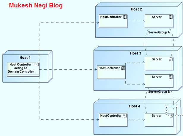 Fusion Middleware, Weblogic Server and JBoss Administration