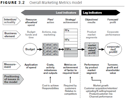Overall Marketing Metrics model