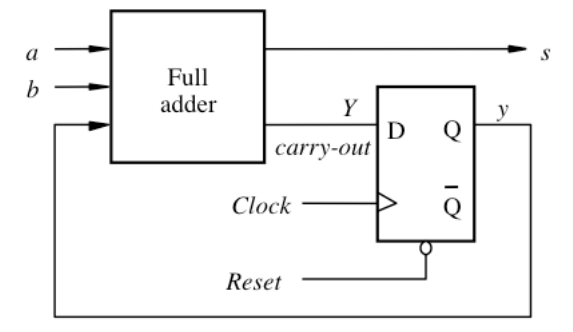 4 bit serial in serial out shift register verilog code of counterinstmanks
