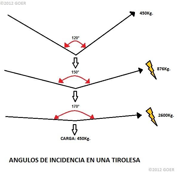 Goer t cnica seguridad en el montaje de tirolesas - Como instalar una bisagra de 180 grados ...